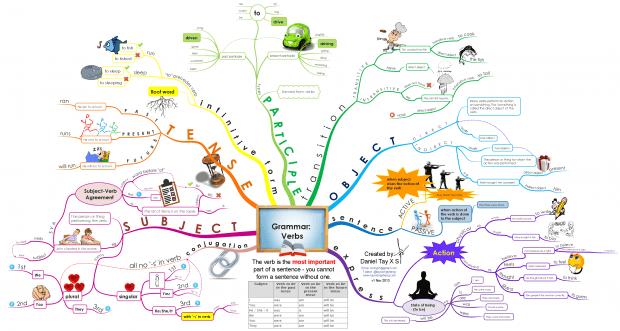 วิธีอธิบาย Grammar (ไวยากรณ์) ภาษาอังกฤษด้วย Mindmap