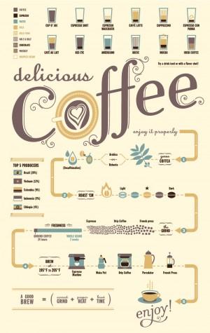 วิธีดื่มด่ำกับกาแฟ (แบบ Slow-life มีคลาสแต่ไม่กระเดะ)