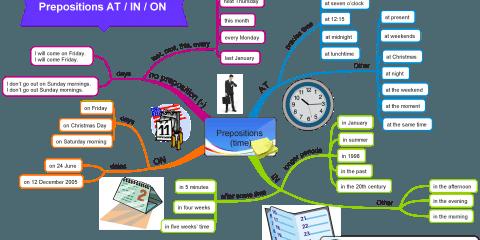 วิธีใช้ Preposition (บุพบท) ในภาษาอังกฤษ (Infographic)